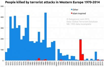 Acute Topic Questions For A Global Terrorism Dissertation #8
